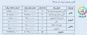 گزارش وام های شریفا-تابستان 97