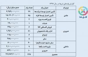 گزارش 97