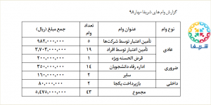 گزارش حسنه بهار98